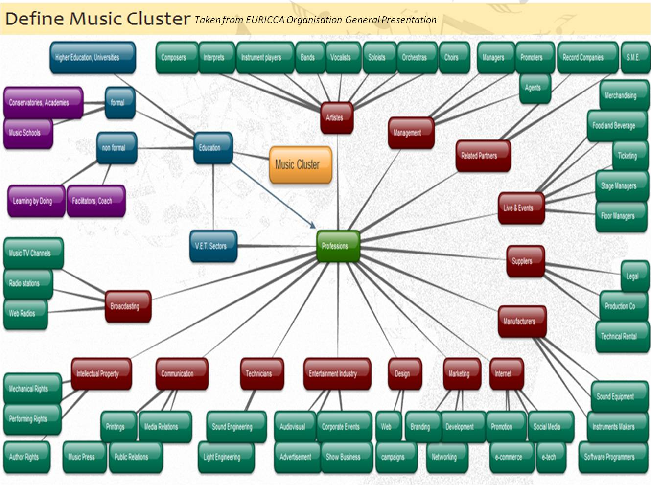 music sector: